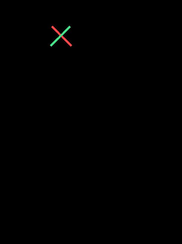 метод пропорции