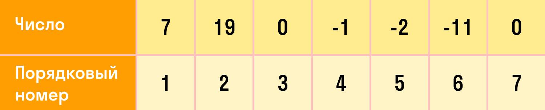 таблица прогрессии