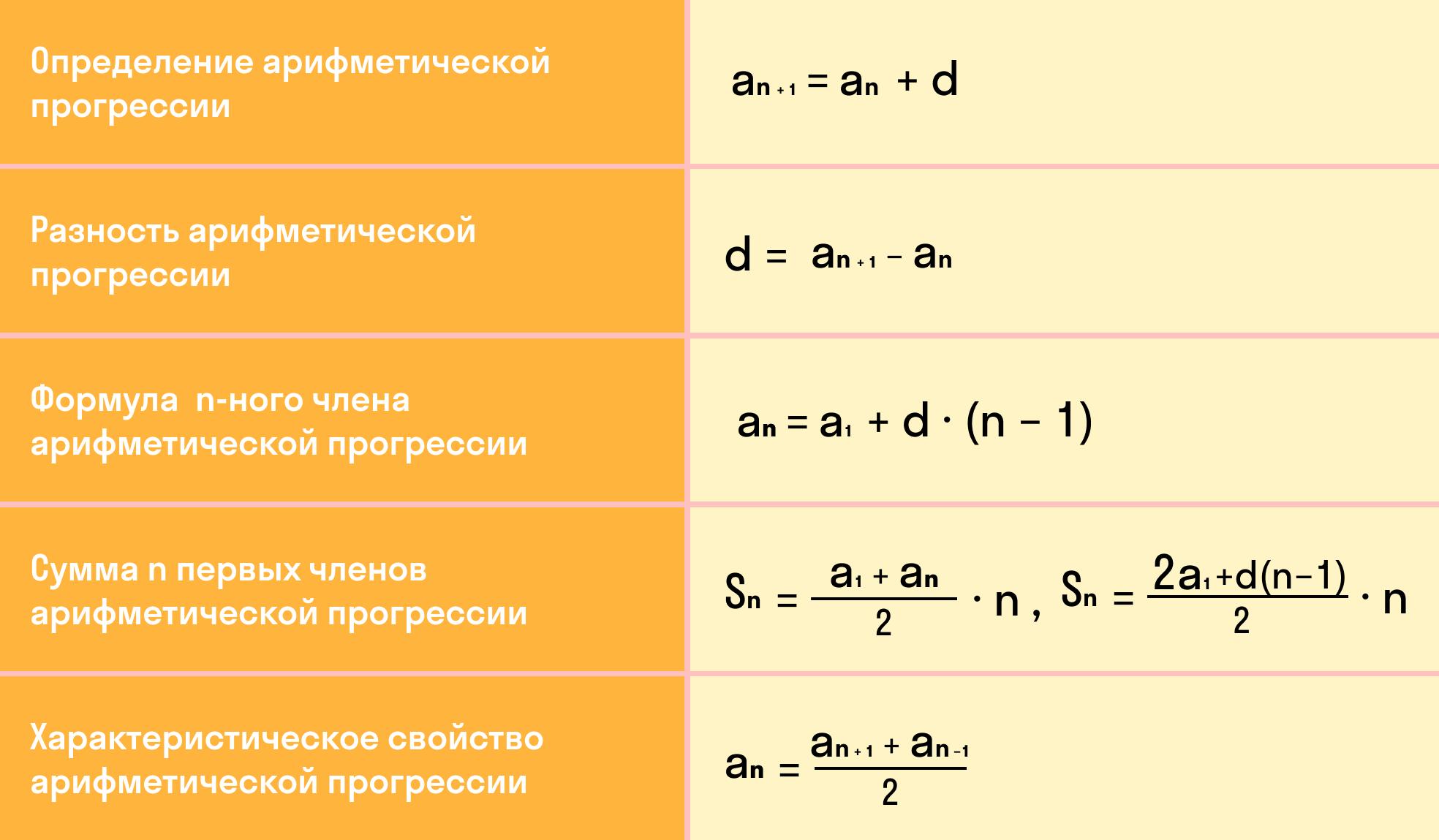 таблица с основными определениями