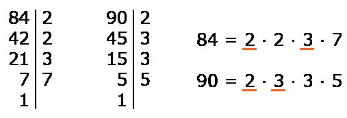 Пример разложения чисел 84 и 90