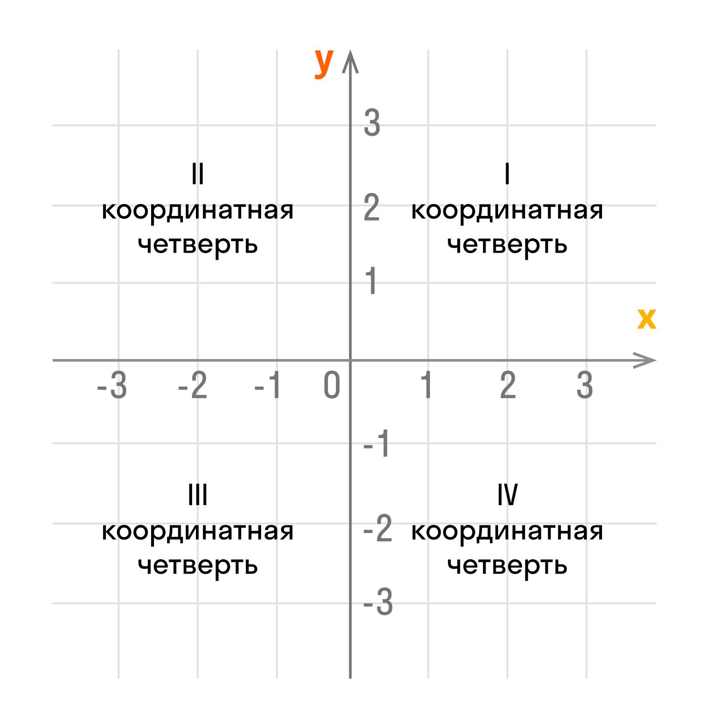 четыре координатные четверти