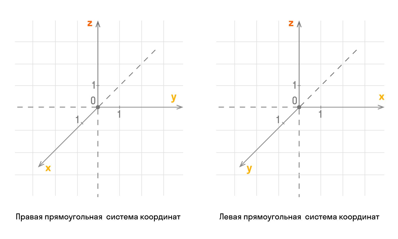 Прямоугольная система координат в трехмерном пространстве