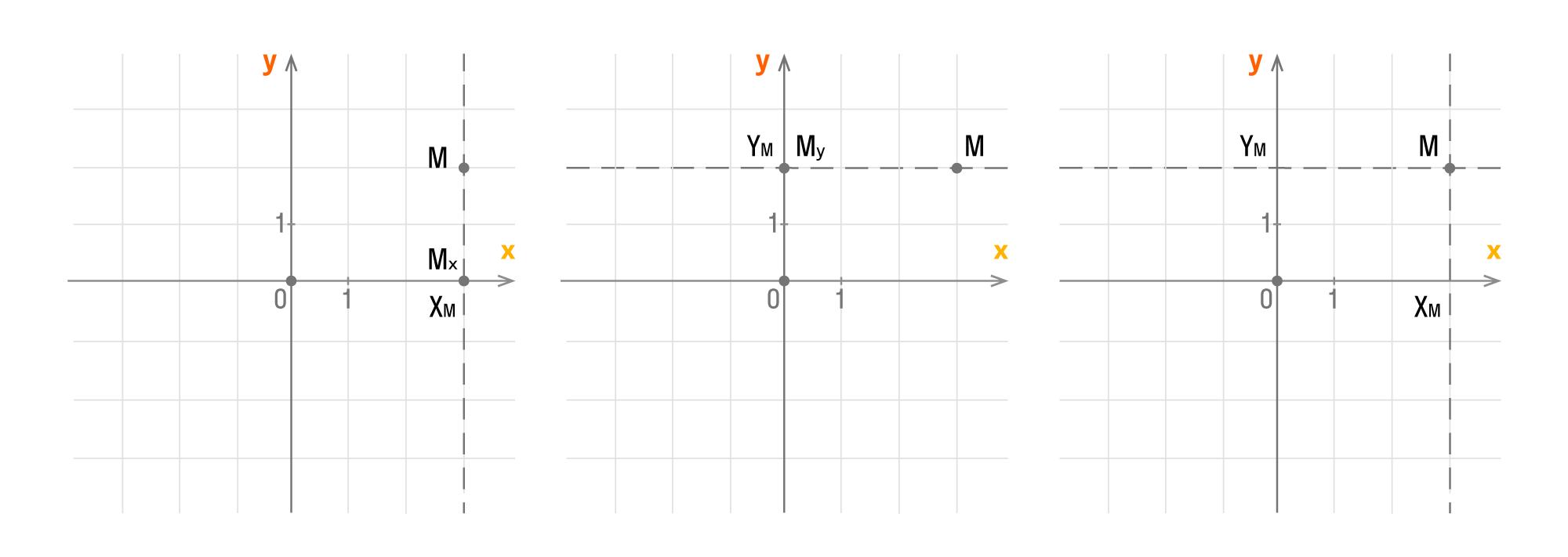 Координаты точки в декартовой системе координат