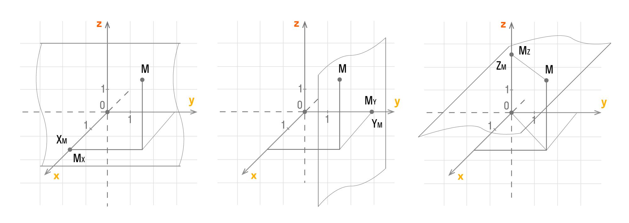 Координаты точки в трехмерном пространстве