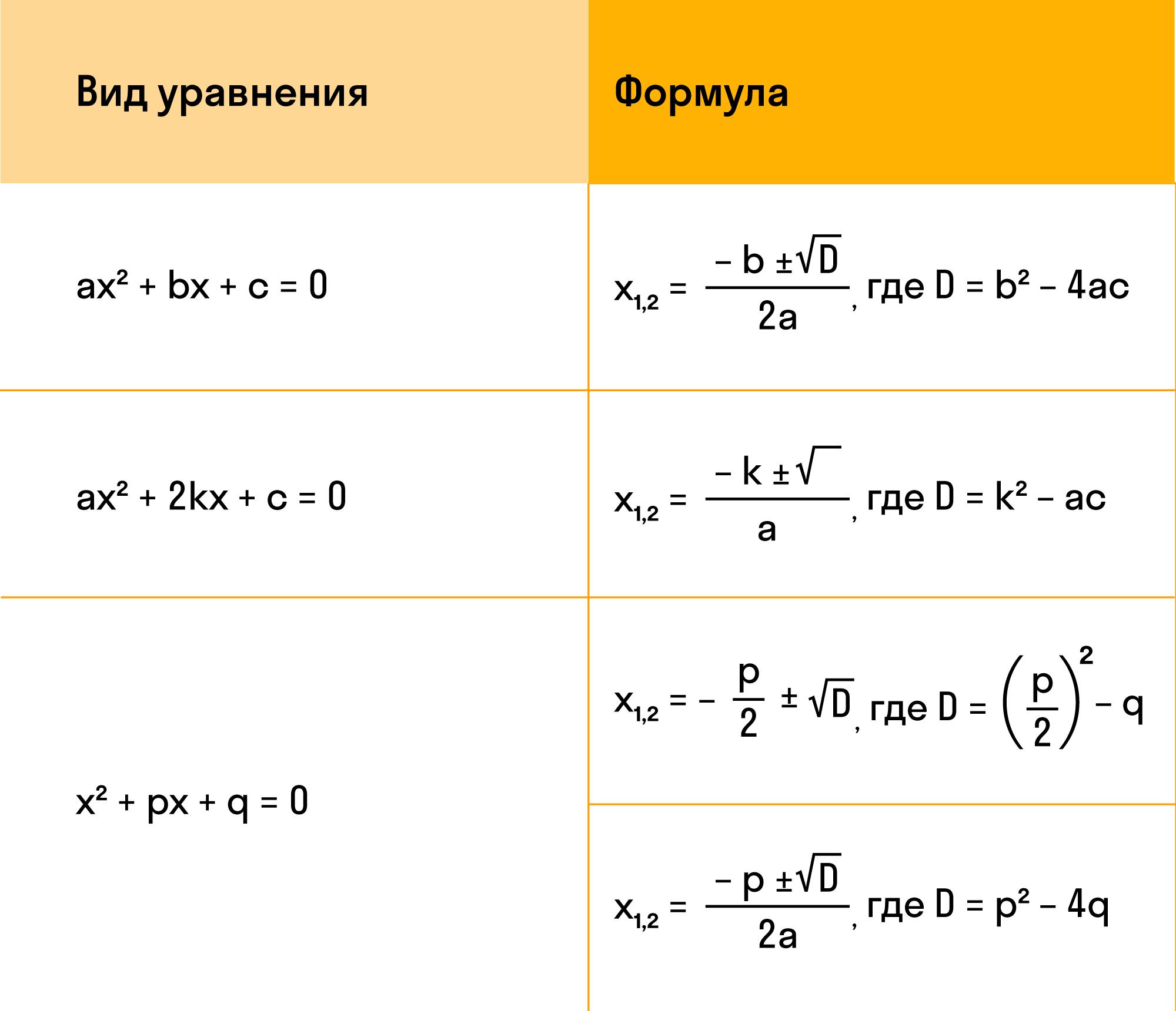 Сколько корней имеет уравнение, если дискриминант равен 0 ...