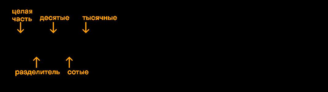 части десятичной дроби