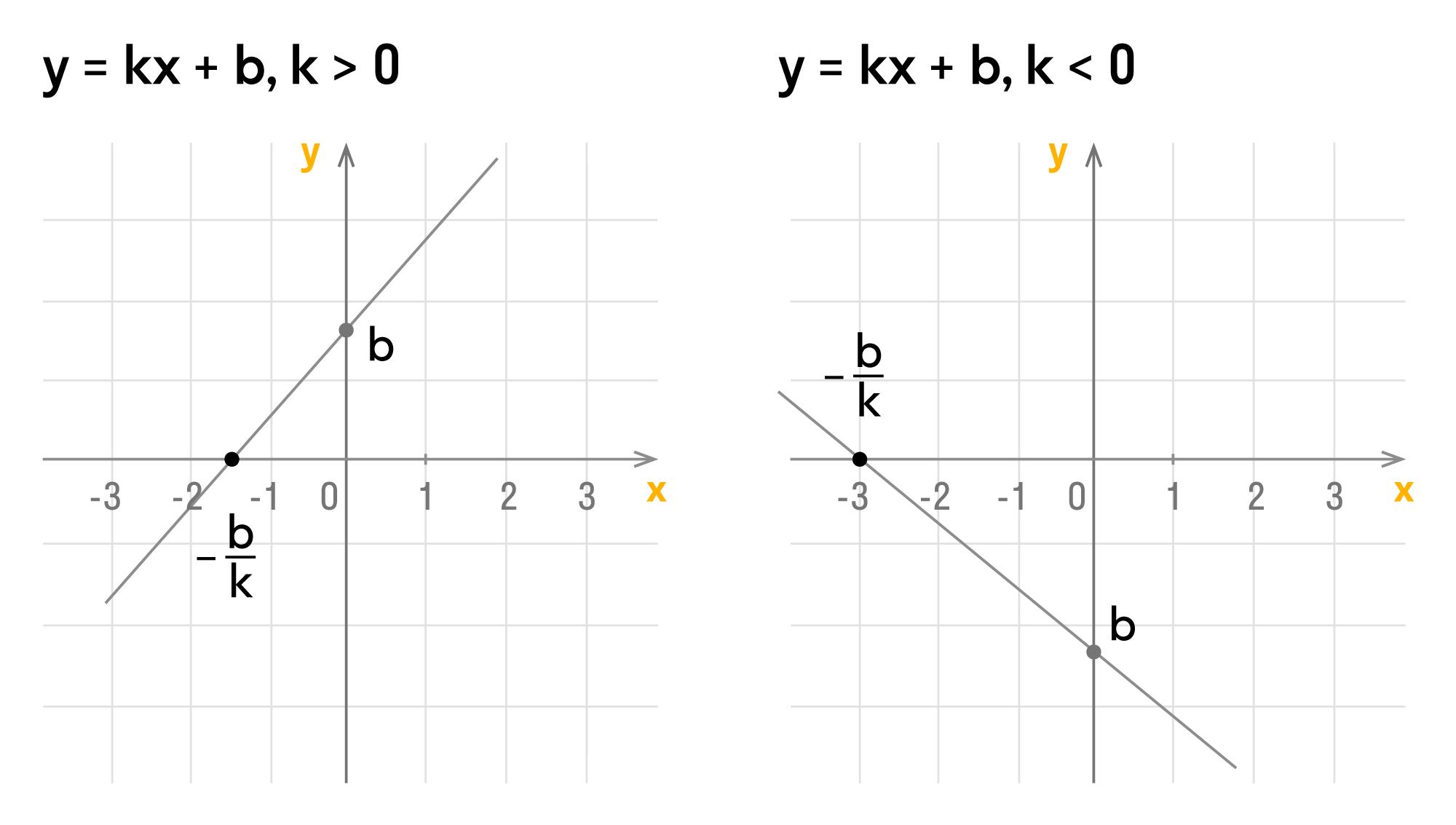 пример графика линейной функции