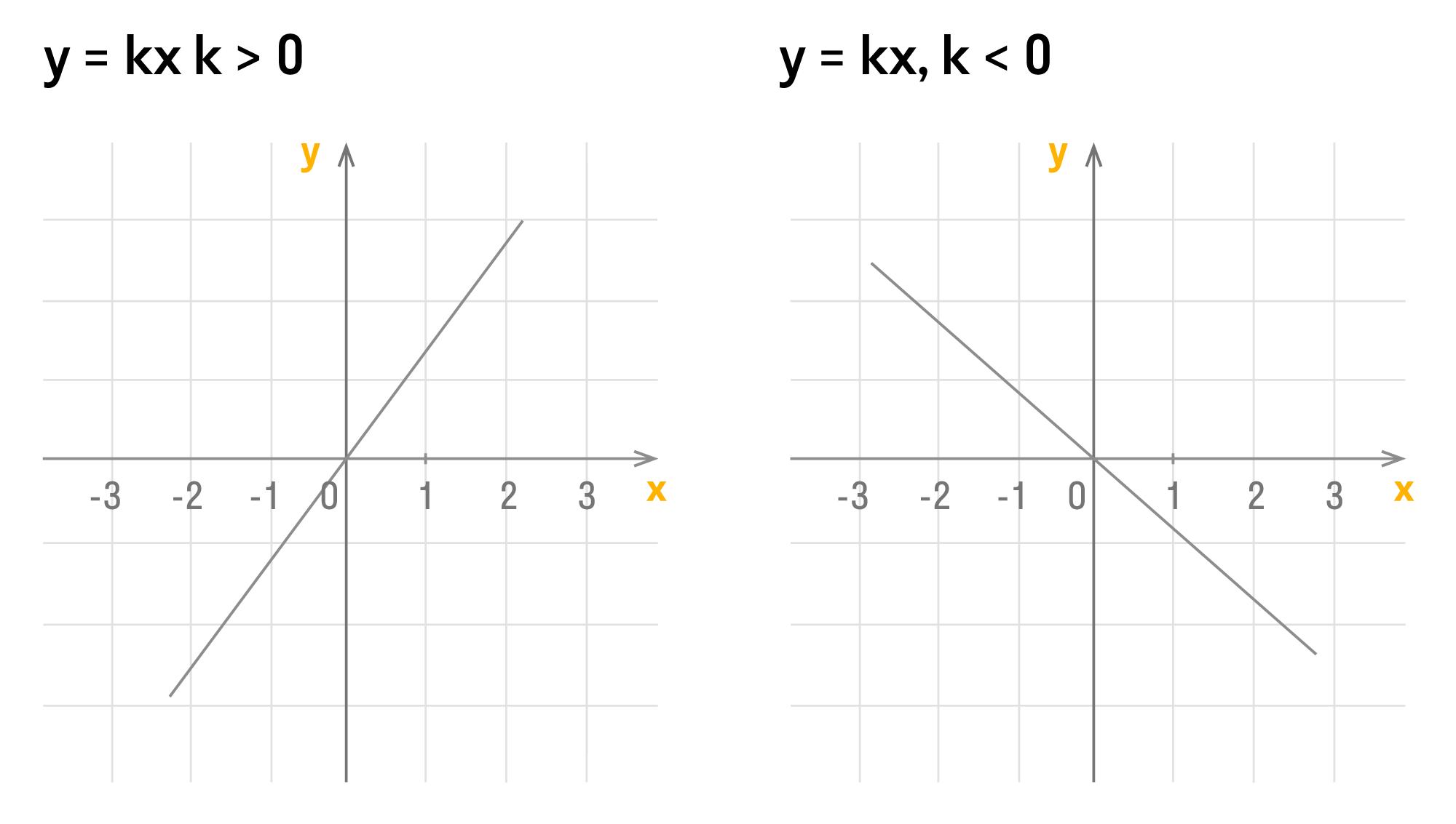 функция прямой пропорциональности