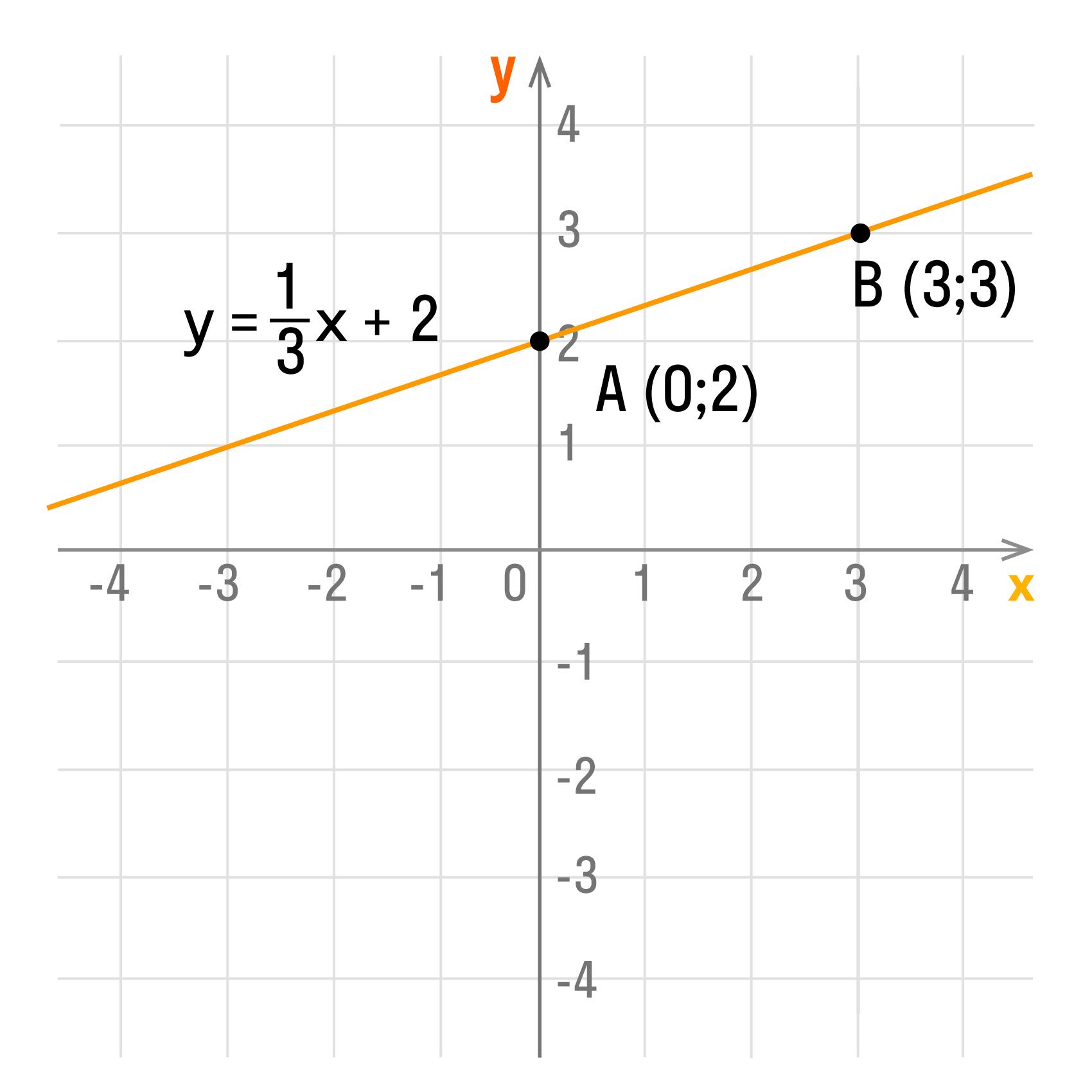 Пример Построение линейной функции