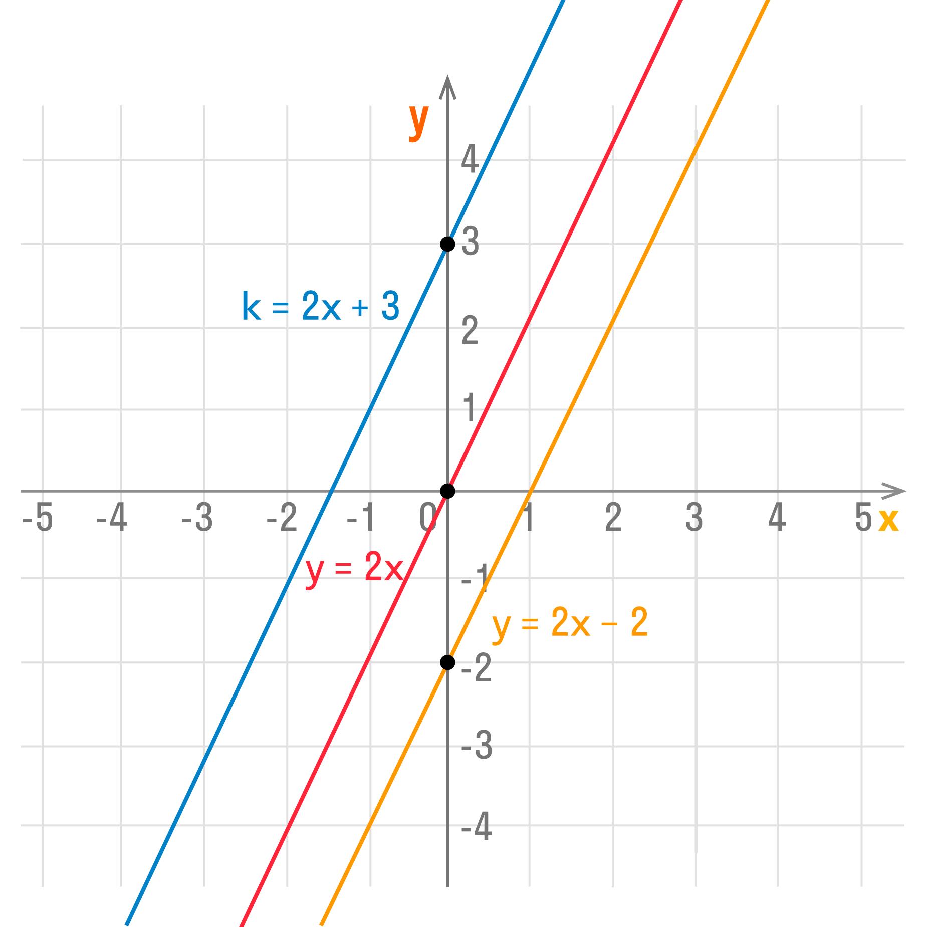 три параллельные прямые на графике