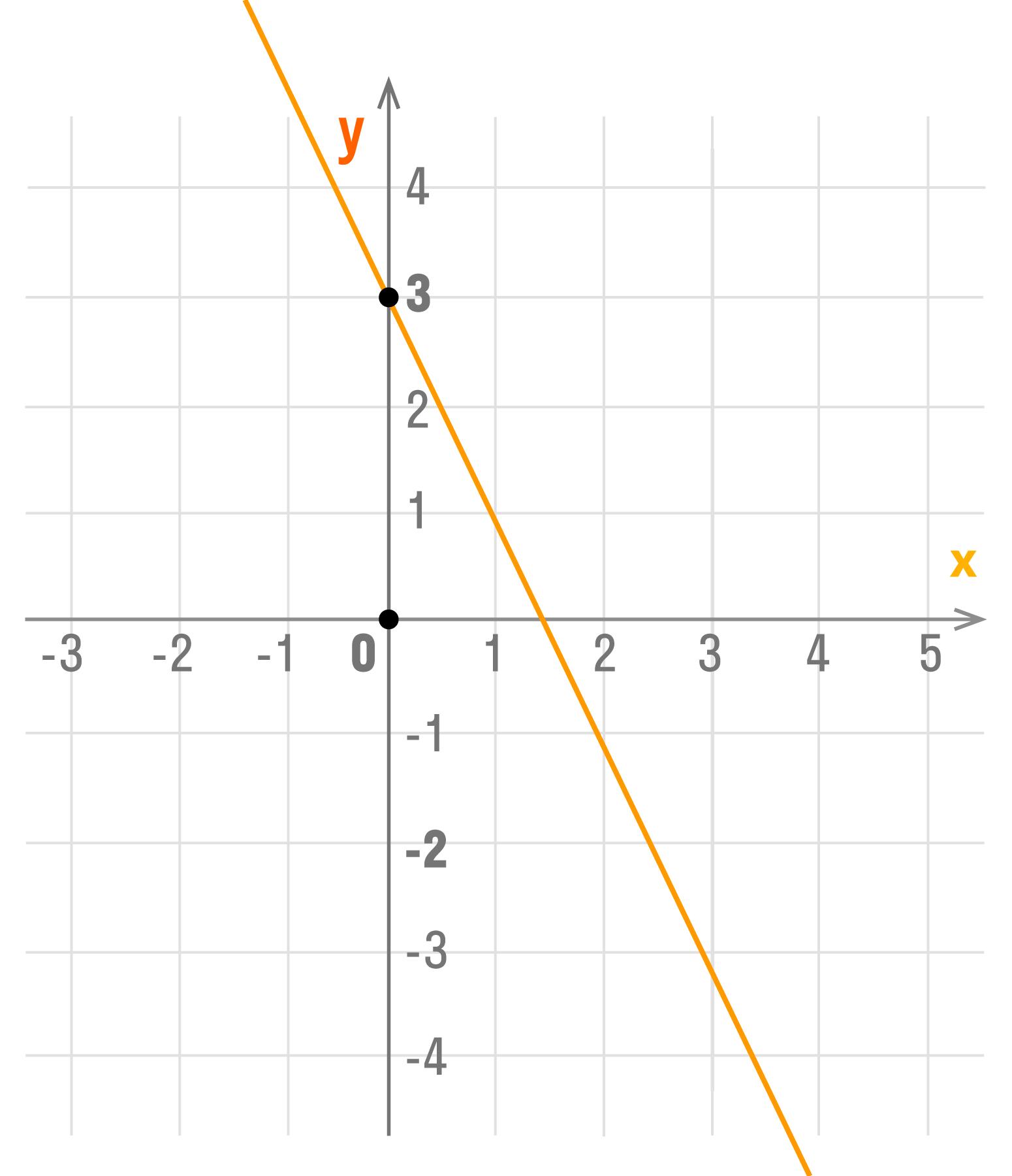 график функции y = kx + b при  k < 0 и b > 0