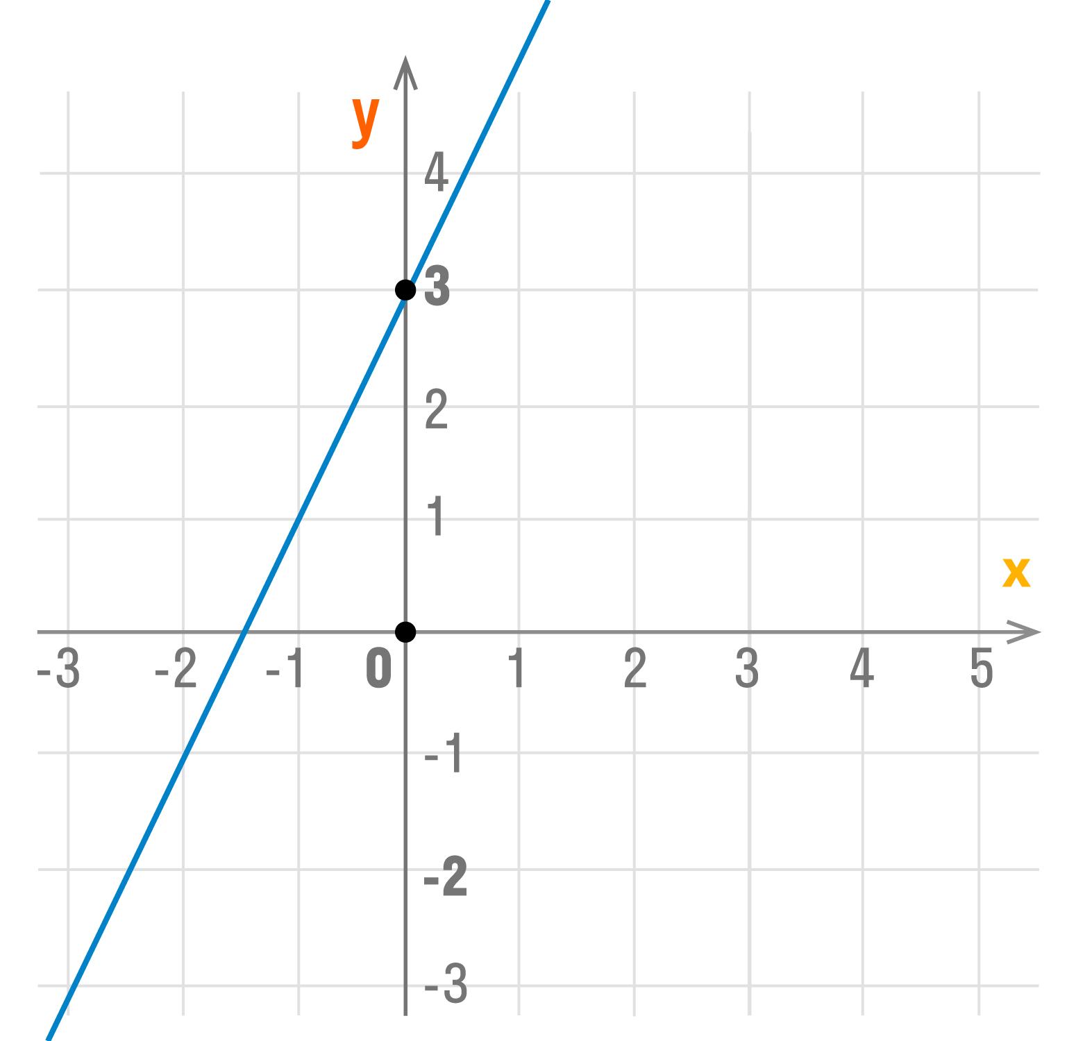 график функции y = kx + b при k > 0 и b > 0
