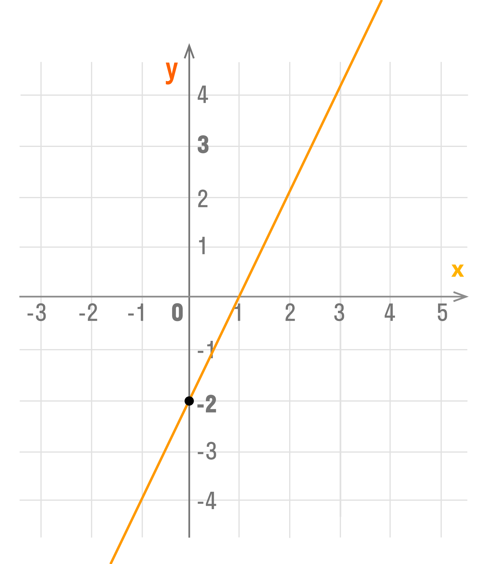 график функции y = kx + b при k > 0 и b < 0