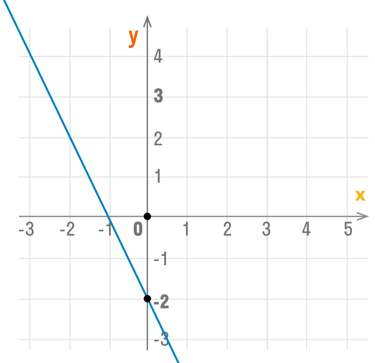 график функции y = kx + b при k < 0 и b < 0