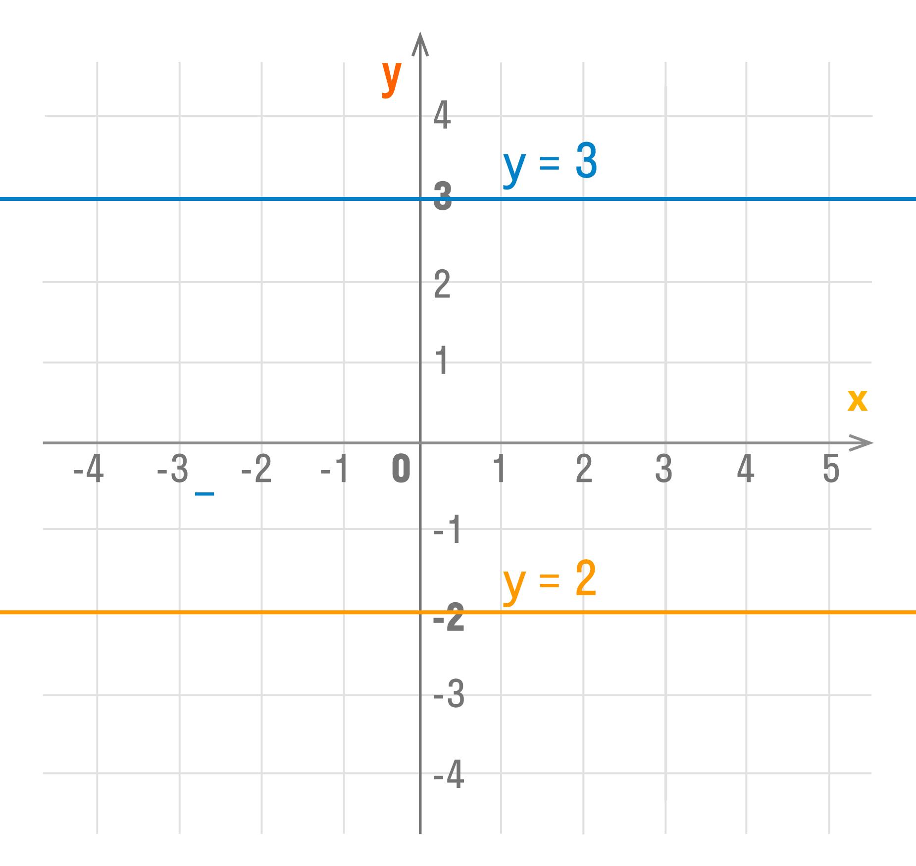 График y = kx + b Если k = 0