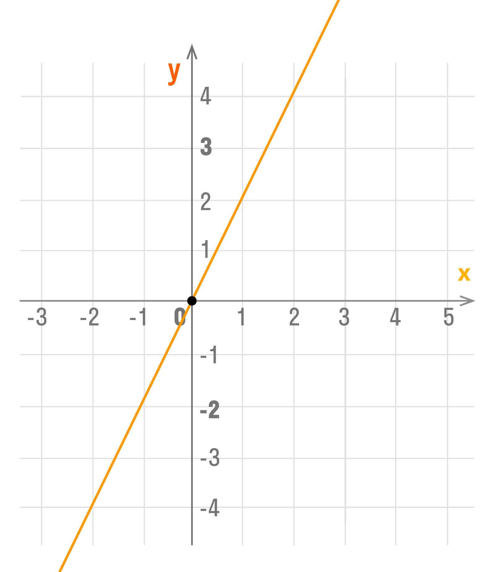график функции y = kx Если b = 0