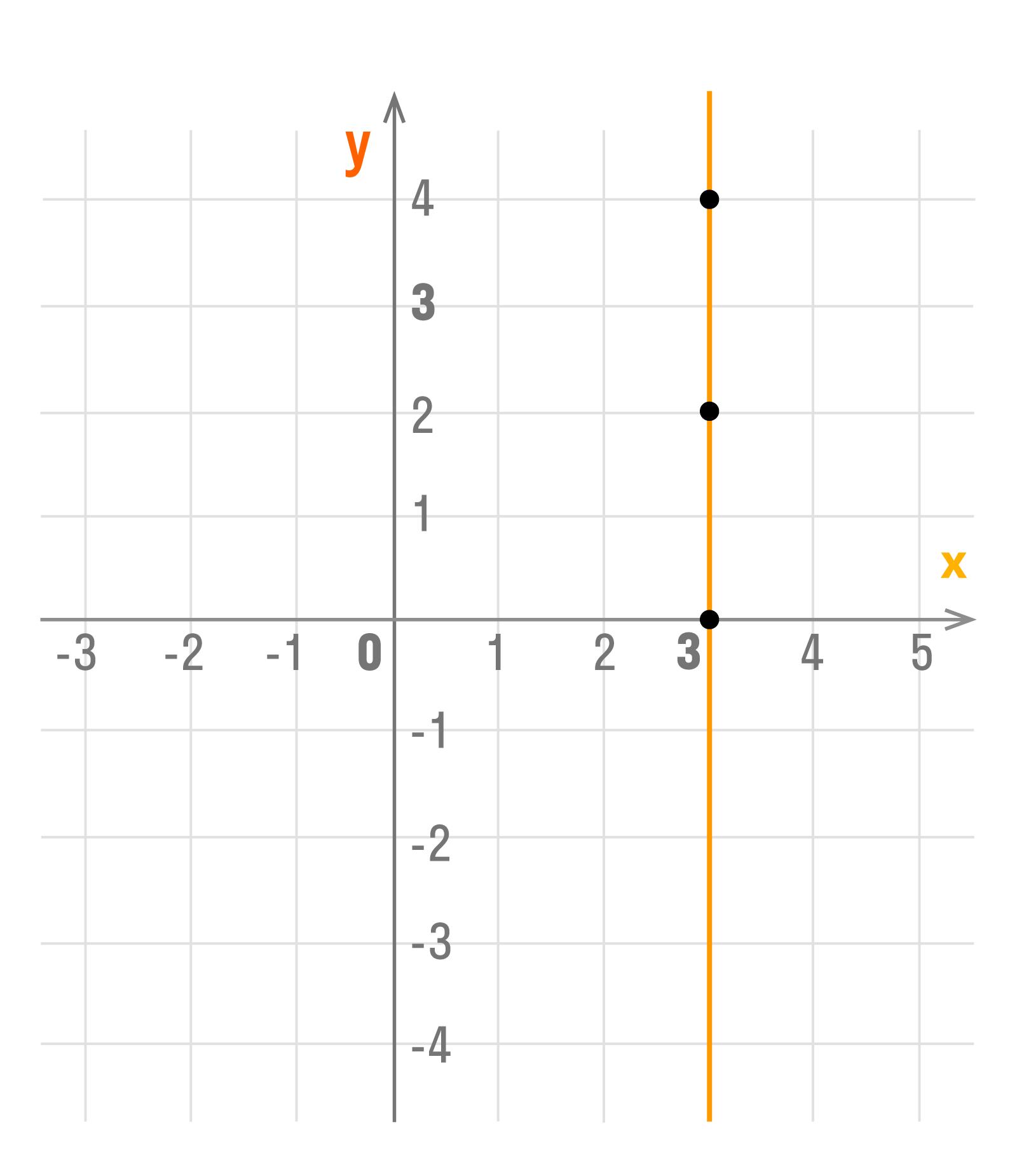 график уравнения х = 3