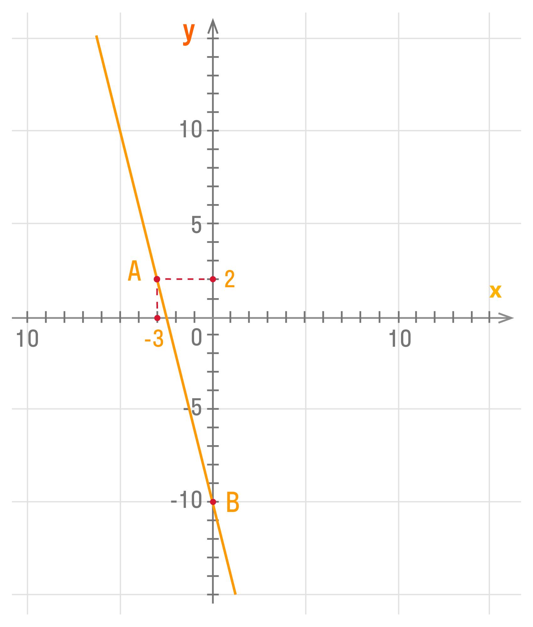график функции y = kx + b при известных точках