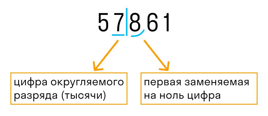 как округлить число