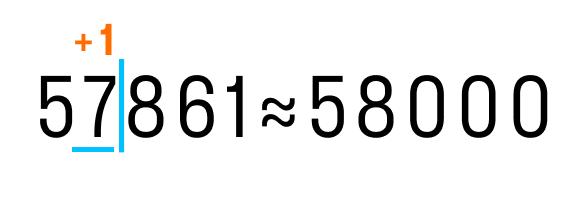 Пример округления числа