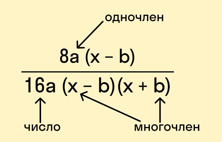 Элементы алгебраической дроби