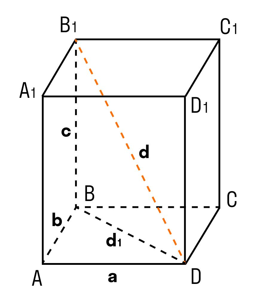 Теорема о диагонали прямоугольного параллелепипеда