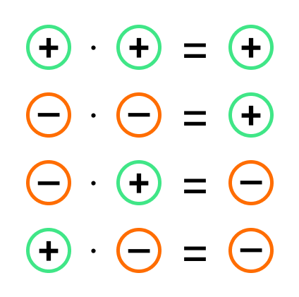 как умножить два числа с разными знаками