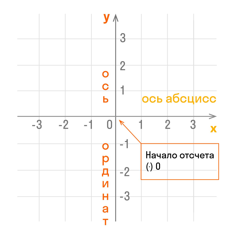 Начало координат делит оси на две части: положительную и отрицательную