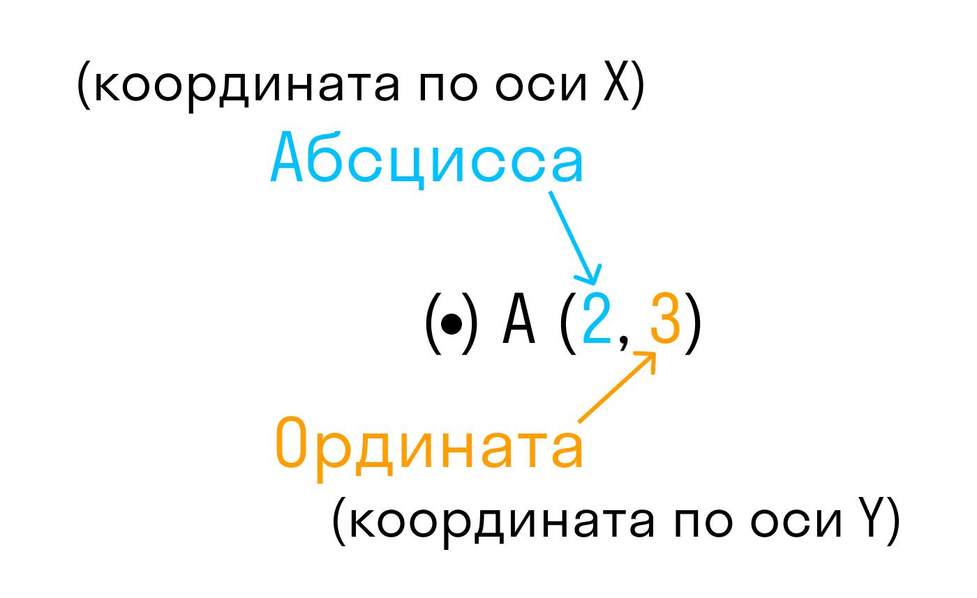 Определение координат точки