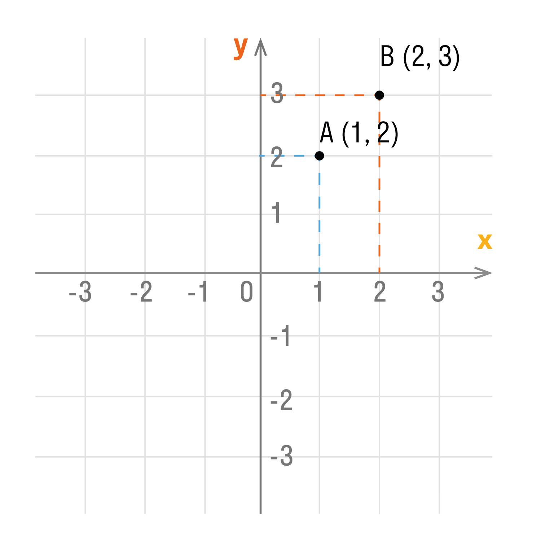 фиксируем: A (1; 2) и B (2; 3)