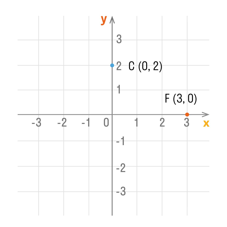 Начало координат — точка O