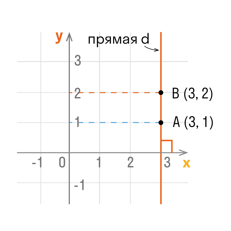 оси абсцисс, имеют одинаковые абсциссы.
