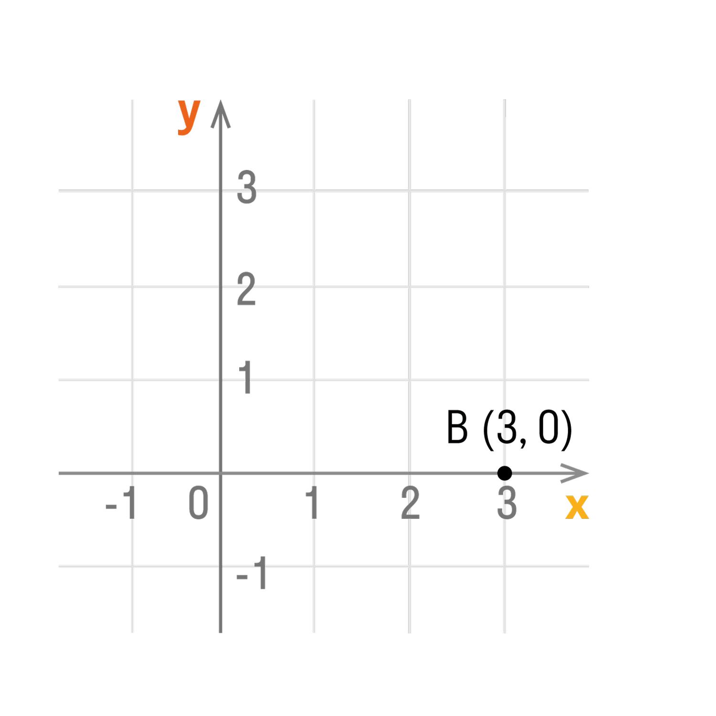 Если точка лежит на оси абсцисс, то ее координаты будут иметь вид: (x, 0)