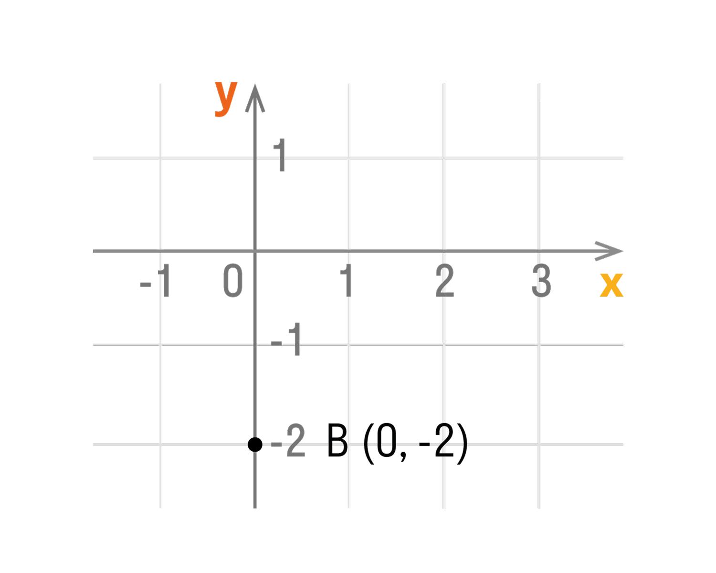 Если точка лежит на оси ординат, то ее координаты будут иметь вид: (0, y)