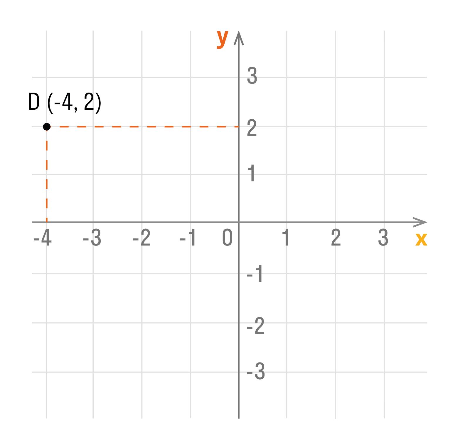 Точка пересечения перпендикуляров и есть искомая точка D. Ее абсцисса равна -4, а ордината — 2.