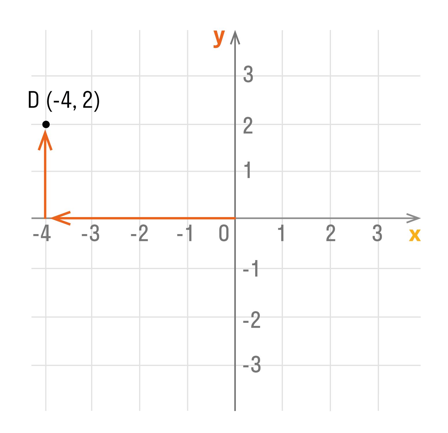 Подняться из этой точки параллельно оси Oy вверх на 2 единицы