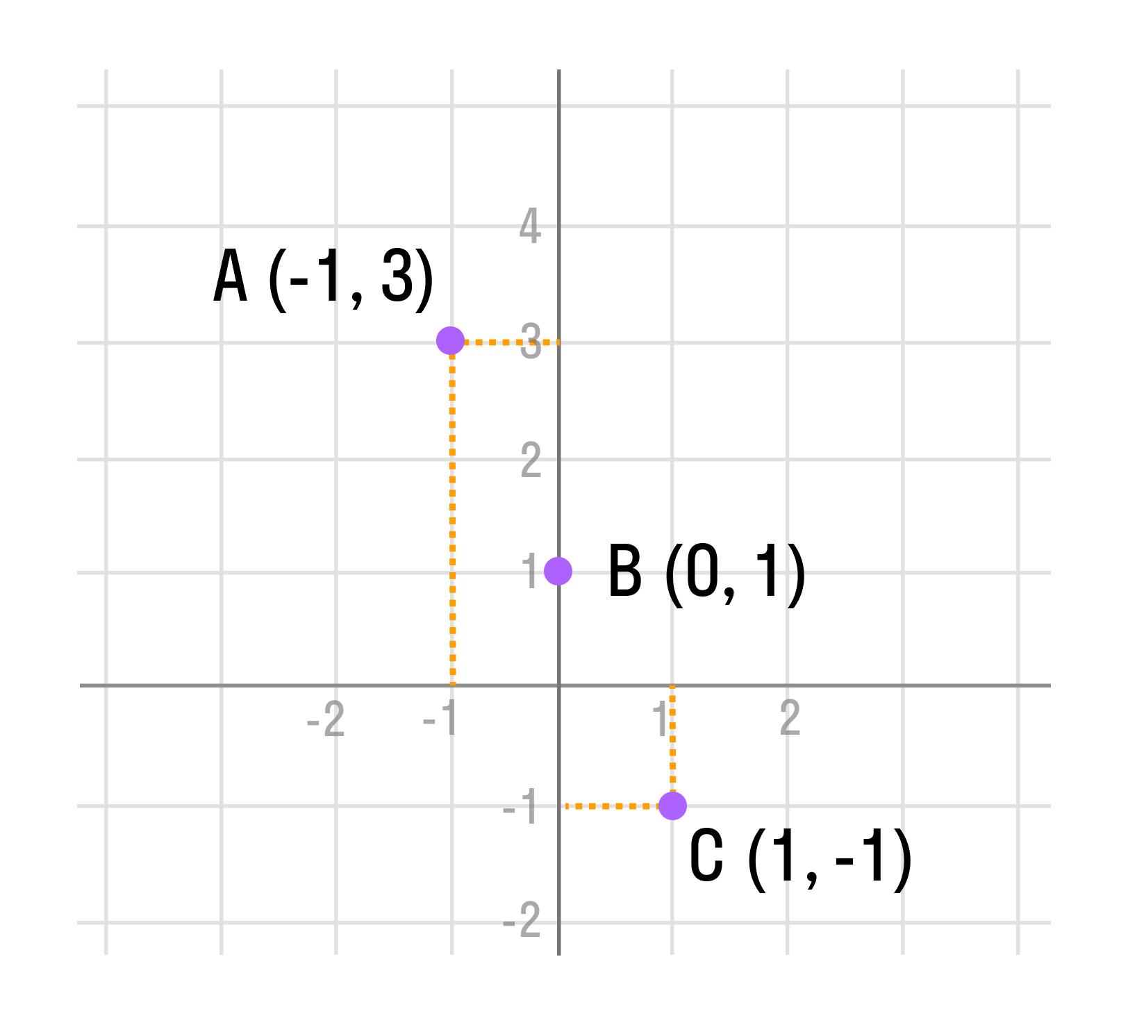 Отметим точки А (-1; 3), B (0; 1) и С (1; -1)