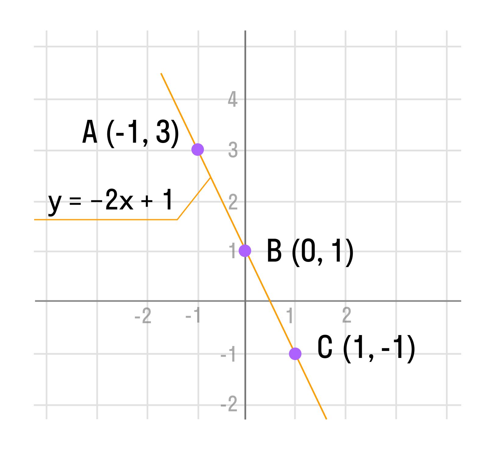 Проведенная прямая будет графиком функции y(x)