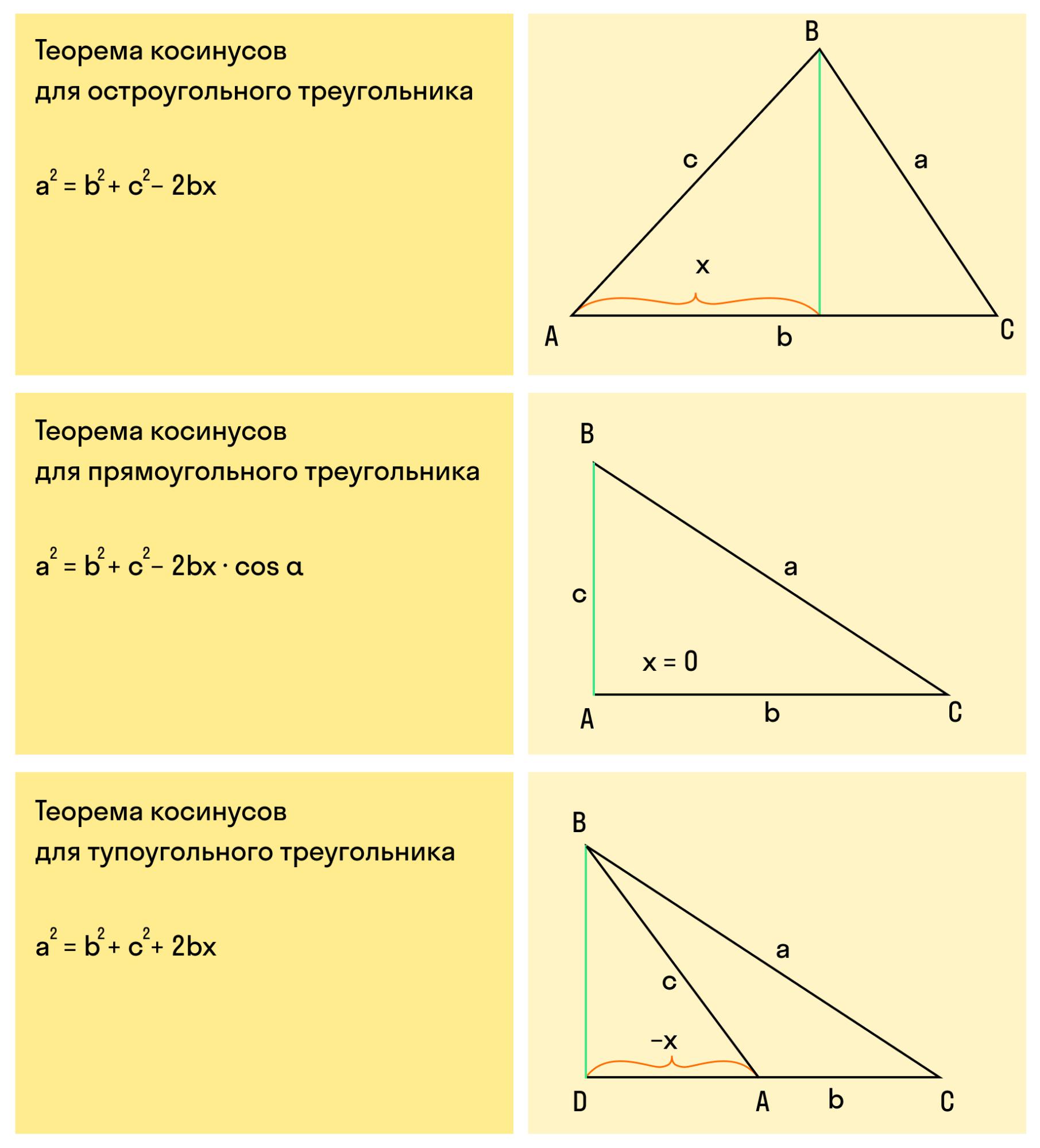 теорема косинусов для треугольников