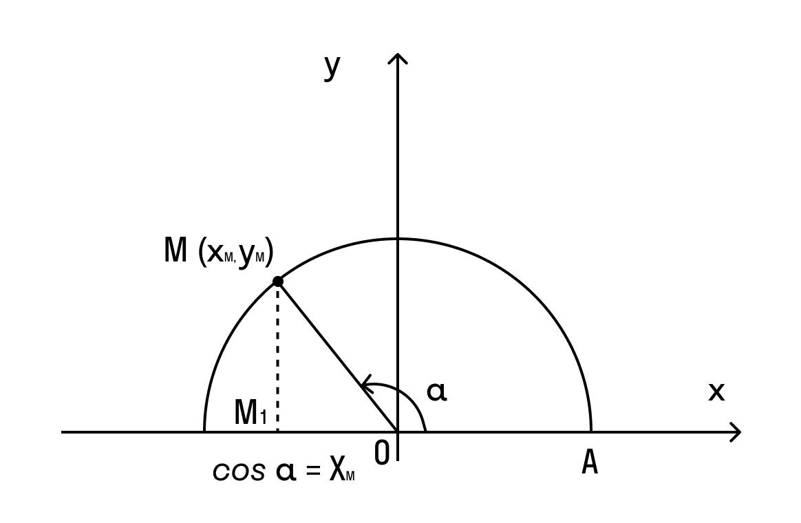 Определение угла с помощью косинуса
