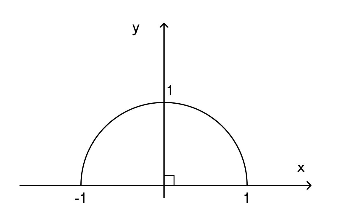 Рассмотрение пределов изменения cos α и sin α