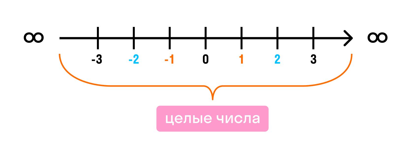 Целые числа на числовой оси