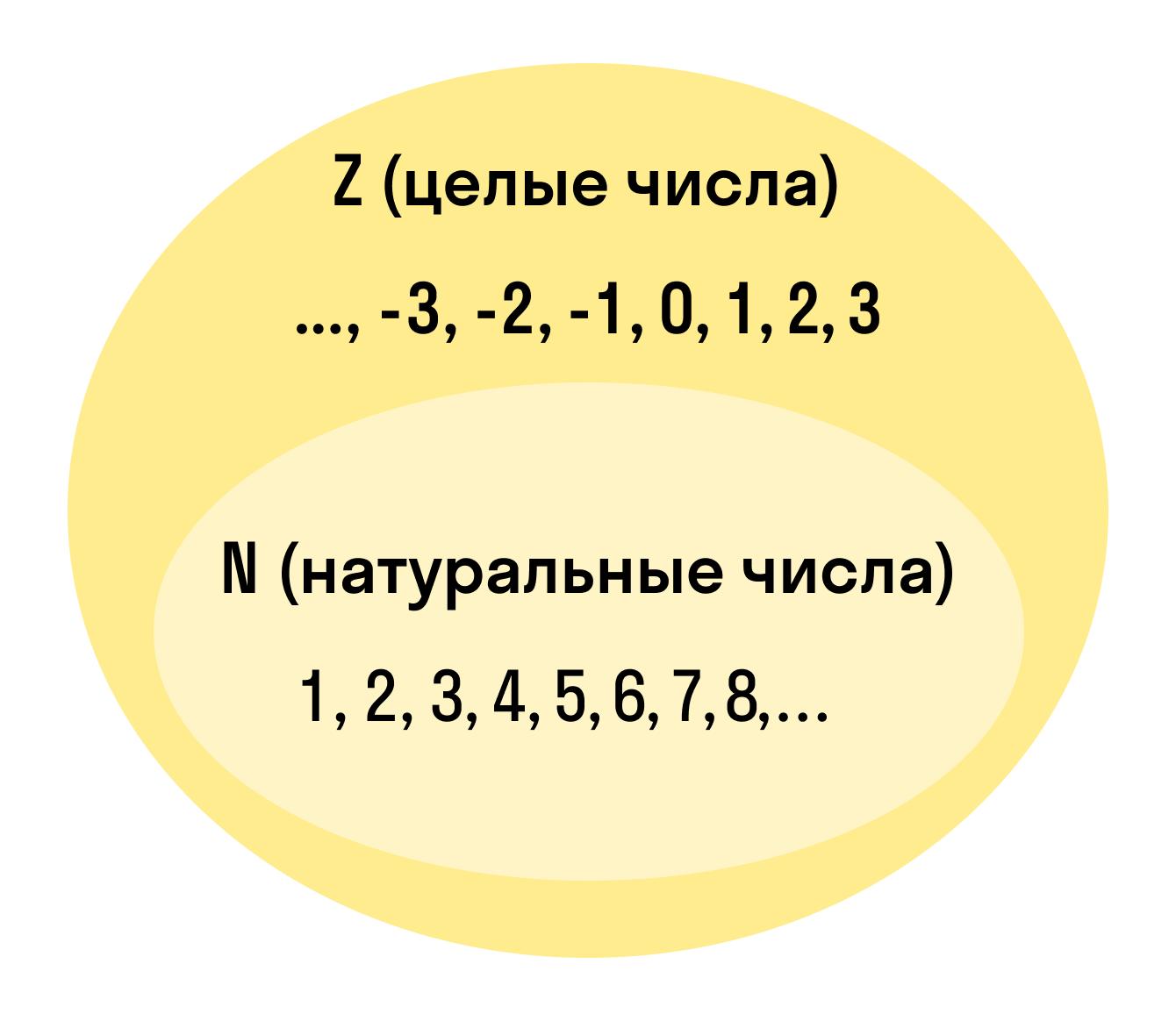 целые и натуральные числа