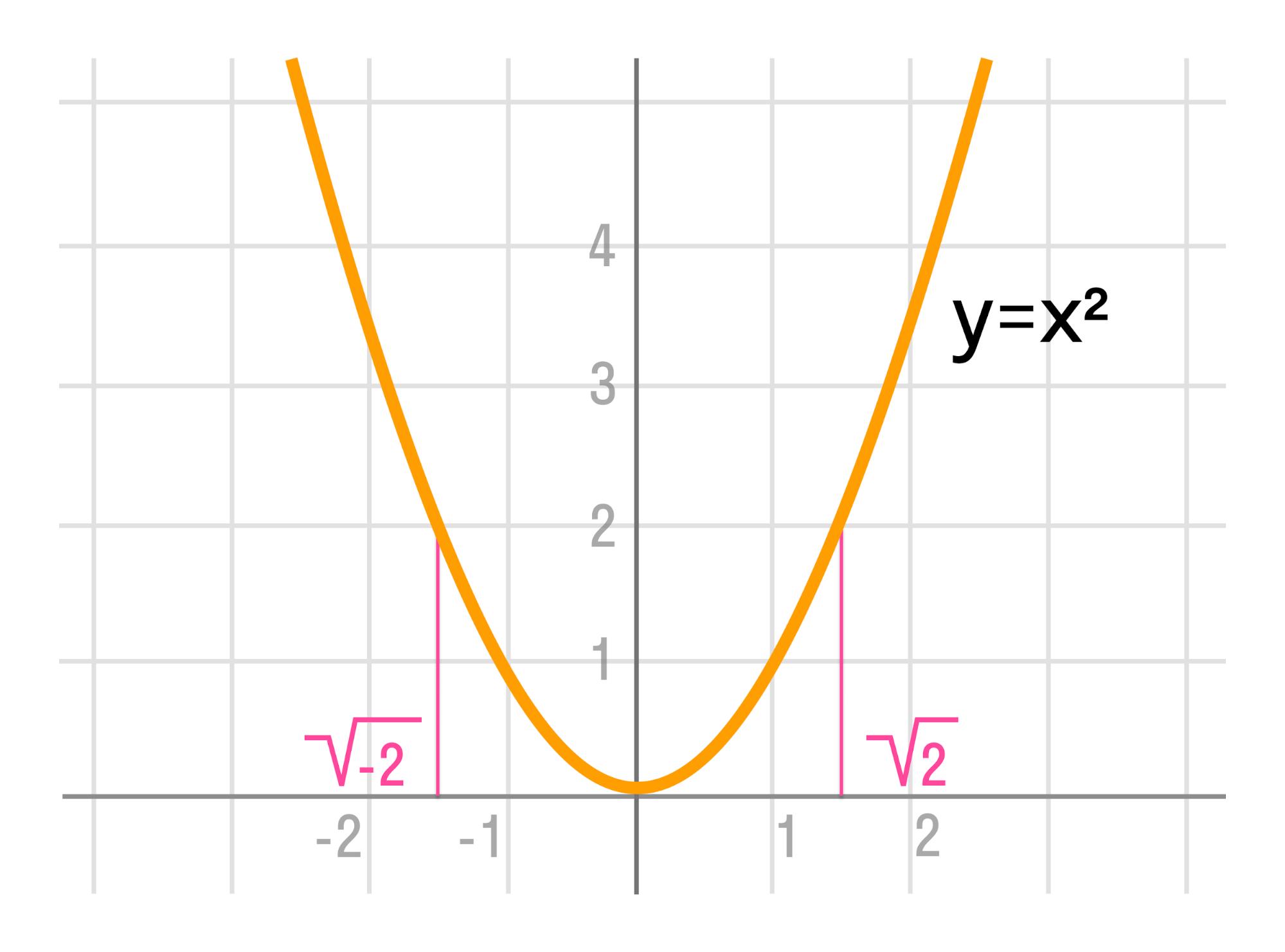 график функции y = x2