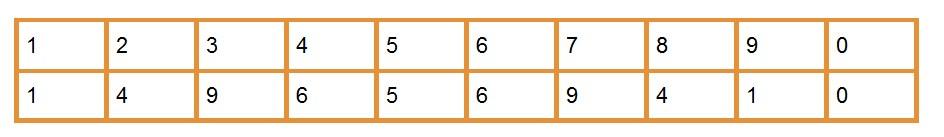 лайфхак по вычислению всего на свете, что нужно возвести в квадрат