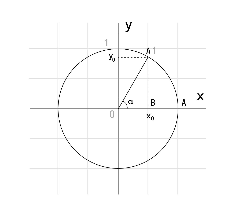 Доказательство тождества sin2α + cos2α = 1