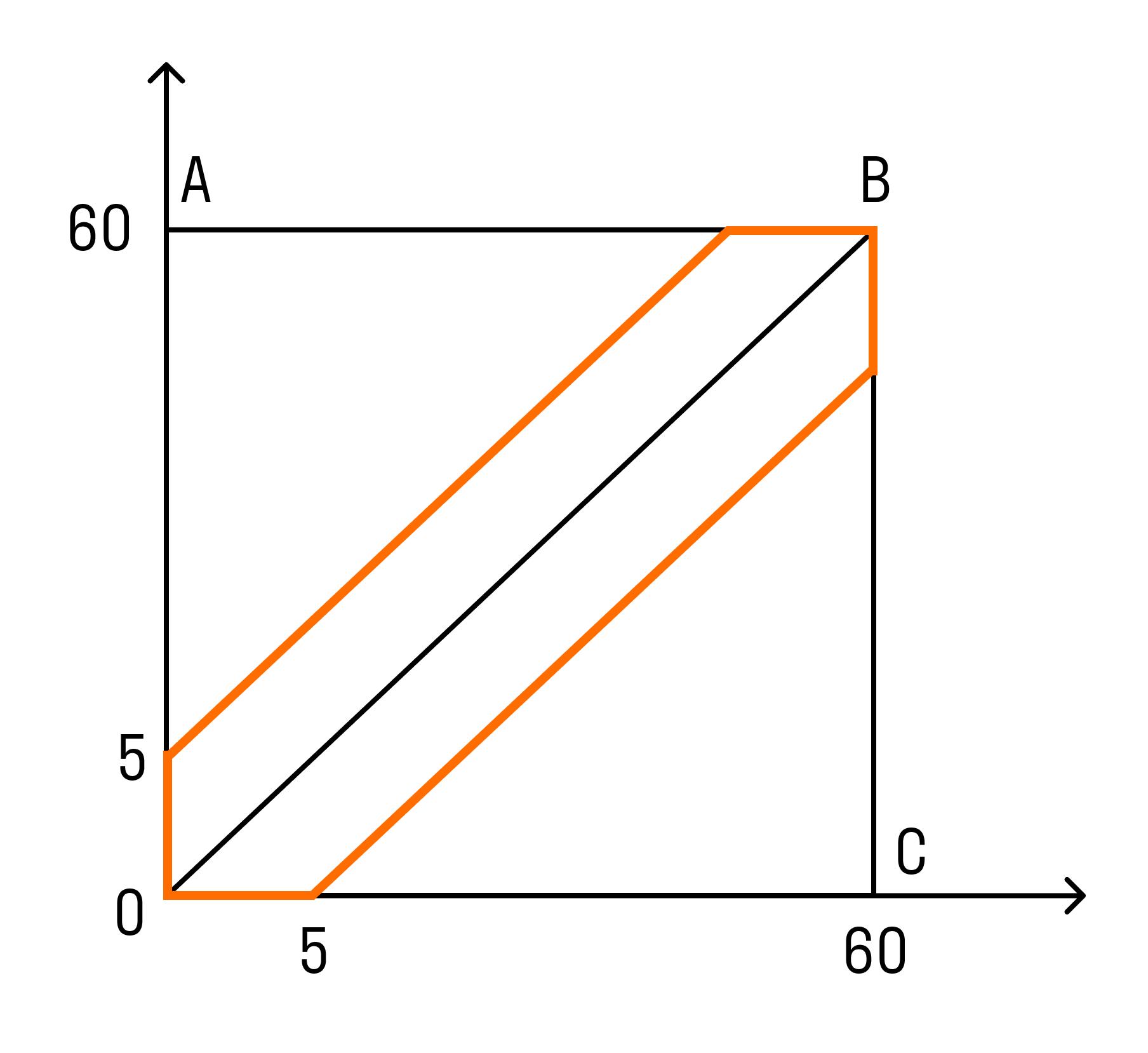 График для задачи на вероятности
