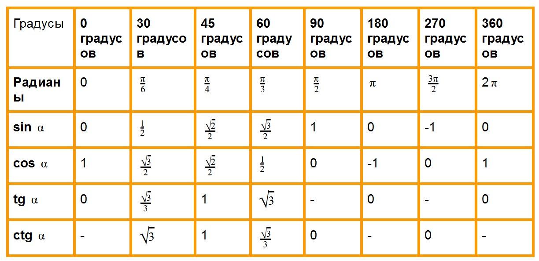 Таблица значений тригонометрических функций углов