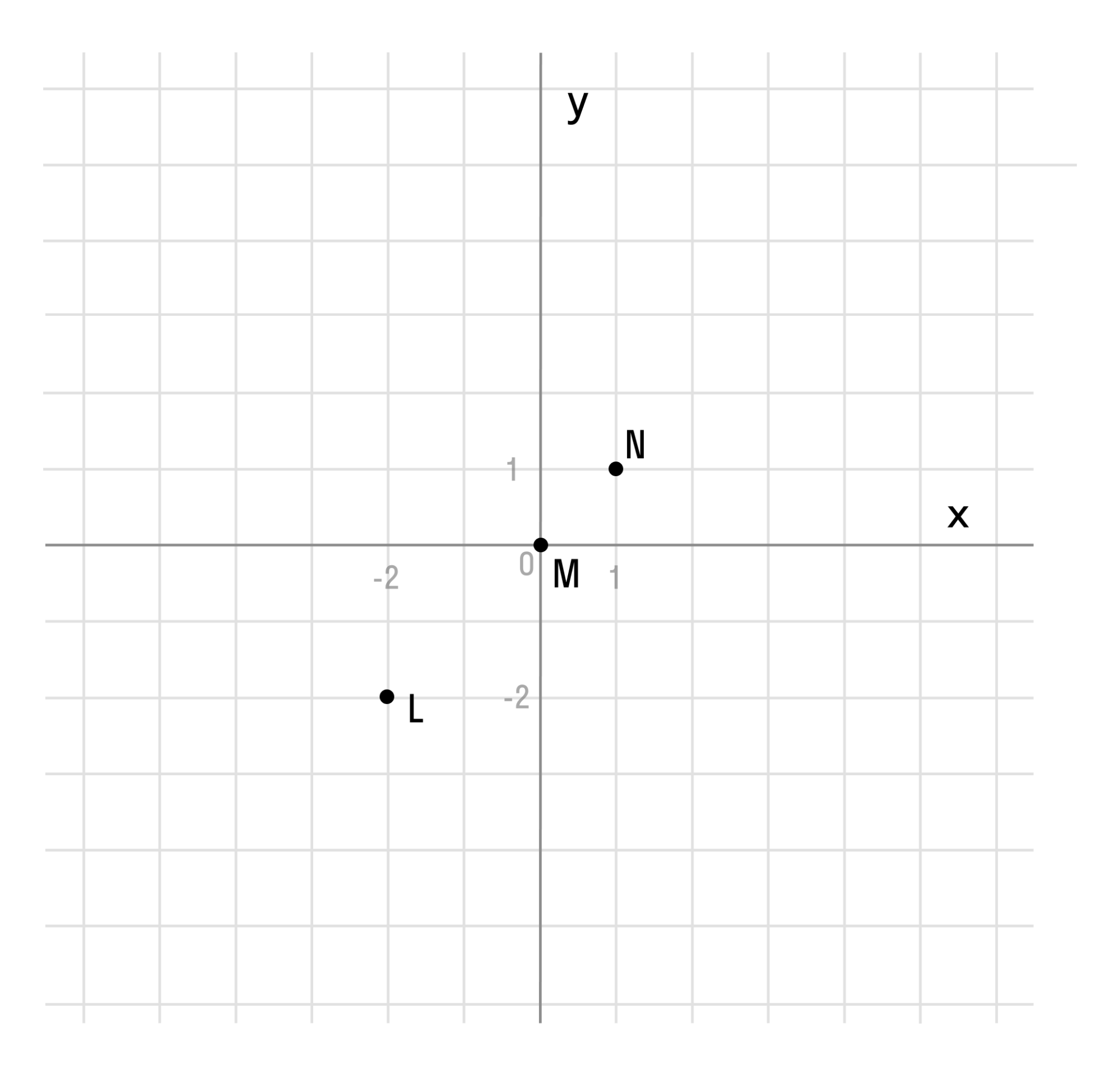 Понятие графика функции