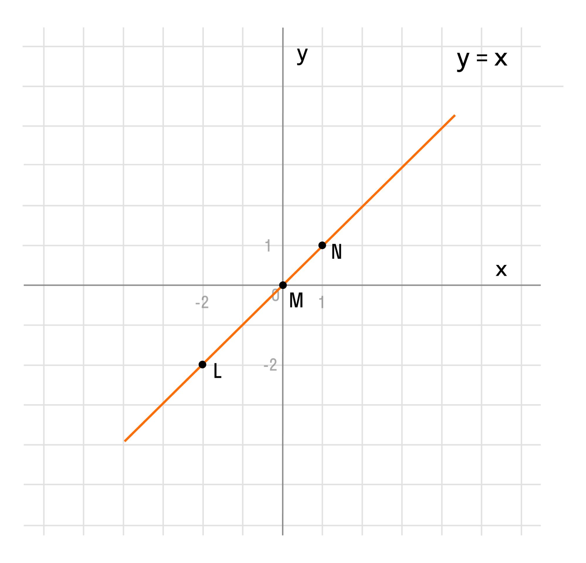 Понятие графика функции рис 2